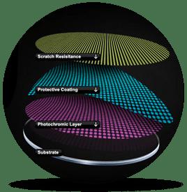 Технологии Transitions Optical